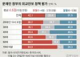 """[단독]文외교안보 성적 4.6점···""""미·중 충돌때 중립 지켜야"""" 70%"""