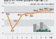 상한제 말 나오자…경매 나온 강남 아파트, 낙찰가율 최고