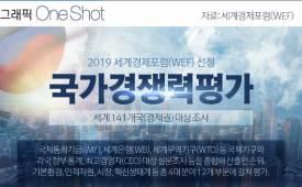 ONE SHOT 한국 국가 경쟁력 세계 13위기업인들 걱정은 '실업 문제'