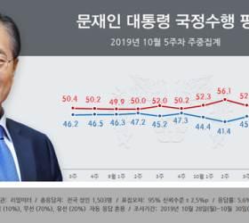 [탐사하다] 수상한 여론조사···응답자 절반이 文투표층이었다
