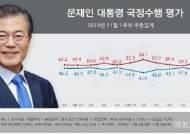 문 대통령 지지율, 3주만에 하락 44.2%…한국당은 반등 [리얼미터]