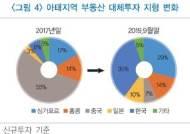 亞 부동산투자 '큰손' 대이동···中 55% 韓 6%→中 7% 韓 35%
