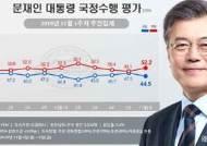文대통령 국정지지율 3%P 하락한 44.5%…부정평가 52.2%[리얼미터]