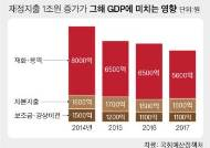 재정 1조 투입 효과, 2014년 GDP 8000억 2017년 5600억