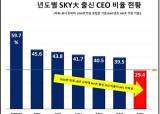 줄어드는 SKY 출신 CEO…CEO 2명 중 1명은 이공계