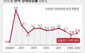 KDI도 낮췄다…올해 성장률 전망 2.4%→2%