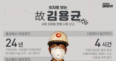 [데이터브루]숫자로 보는 오늘의 인물, 故김용균