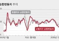 """기재부 표현 변화로 '경기 바닥론' 고개…민간서는 """"장기 저성장 우려"""""""