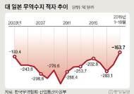 대일 무역적자 21% 줄어…16년 만에 최저 전망
