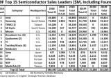 메모리 시장 가라앉자···삼성, 인텔에 업계 1위 자리 내준다