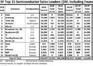삼성, 인텔에 반도체 1위 자리 내준다···SK하이닉스도 추락