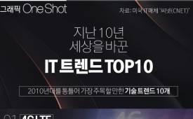 ONE SHOT 지난 10년 세상을 바꾼 IT 트렌드 TOP 10