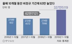 김기찬의 인프라 비정규 폭증 오류라는 정부, 올해만 기간제 63만명 늘었다