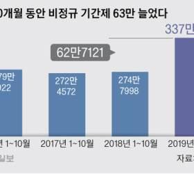 [<!HS>김기찬의<!HE> <!HS>인프라<!HE>] 비정규 폭증 오류라는 정부, 올해만 기간제 63만명 늘었다