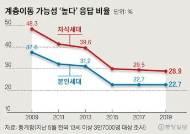 """금수저에 막힌 개천의 용…""""내 자식 노력하면 성공"""" 10년새 48→29%"""