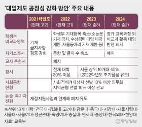 """""""실제론 <!HS>정시<!HE> 비중 50% 넘고, 강남·외고·자사고 쏠림 심해질 것"""""""