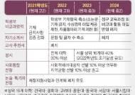 """""""실제론 정시 비중 50% 넘고, 강남·외고·자사고 쏠림 심해질 것"""""""