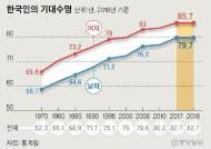 한국인 기대수명 82.7세인데···18.3년 동안 '골골' 거린다
