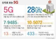 1인당 데이터 사용량 4G의 3배, 5G 장비는 글로벌 2위로 우뚝…숫자로 보는 5G 연말 결산