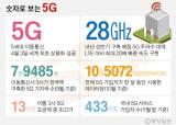 5G폰 가입자 433만명, 데이터는 3배 썼다