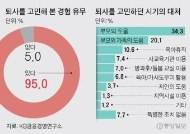"""워킹맘 95% """"퇴사 고민""""…자녀 초등입학 때가 최대 고비"""