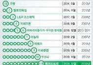 한국에 11번째 유니콘 생겼다…제약회사 에이프로젠