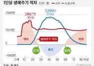 한국인 41세 소득 3209만원 정점…59세부터 다시 적자인생