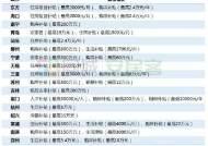 노벨상 수상자 등 인재 유치 열 올리는 중국 도시들…13억원 주택 보조도