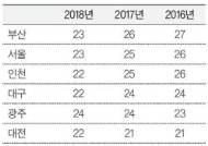"""""""전국 최고 수준 미세먼지 동남권에 대기환경청 설립을"""""""