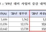내년 남북협력기금 1조2056억, 9% 증액