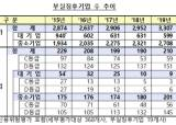 경기 한파에 '퇴출 <!HS>위기<!HE>' 중소기업 145곳…3년 전보다 40곳 늘어