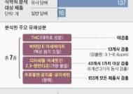 """13개 액상담배 폐질환 의심물질 검출···정부 """"사용 중단 강조"""""""