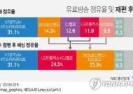'케이블 1위' CJ헬로 품은 LGU+…유료방송 시장 2위로