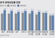 """정부 """"내년 2.4% 성장, 수출 3% 증가"""" 나홀로 낙관"""