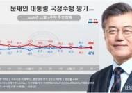 文대통령 국정 지지율 47.6%…전주대비 1.7%p 하락[리얼미터]