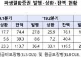 'DLF사태 영향'…3분기 파생결합증권 발행 30% 넘게 줄었다