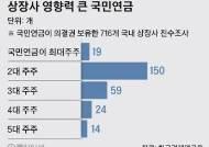 [뉴스분석] 국민연금, 상장사 302곳 경영간섭 가능…연금 상전 시대