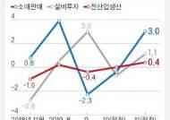 11월 생산·소비·투자 반등에도…'부진의 늪' 빠진 제조업