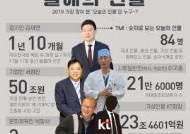 '쌀딩크' 박항서 감독부터 셀트리온 서정진 회장까지…숫자로 돌아본 '올해의 인물'