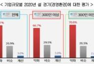 """명절도 풀지 못하는 불황...기업 10곳 중 7곳 """"지난해보다 경기 나빠졌다"""""""