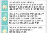 """수난의 검찰청, 이번엔 정부평가 꼴찌등급…""""이유는 비공개"""""""