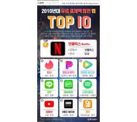 [그래픽 ONE SHOT] 2010년대 스마트폰 유료 결제, 이 앱이 가장 많았다