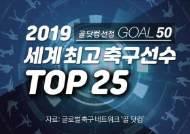 [모션그래픽] 메시는 2위, 손흥민은 14위···골닷컴 '톱25' 세계 1위는?