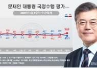 文 부정평가 50.8%···콘크리트 지지층 30대 낙폭 가장 컸다[리얼미터]