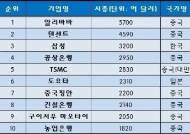 아시아 시총 TOP10, 삼성·도요타 빼면 다 중국판