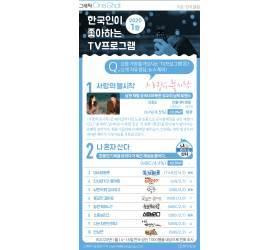 [그래픽 ONE SHOT] 1월 한국인 '최애' TV 프로…남북 로맨스 꿈꾸는 드라마