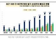 삼성 총수 일가 지난 10년 간 삼성전자 배당금만 2조원대
