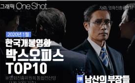 그래픽 ONE SHOT 1월 박스오피스 승자실화 배경 영화의 힘 '남산의 부장들'