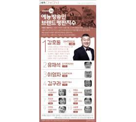 [그래픽 ONE SHOT] 2월 예능 방송인 브랜드 1위…유재석 제친 '강호동'