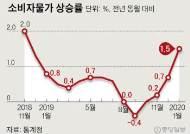 물가 1.5% 상승, 13개월 만에 0%대 탈출했지만…